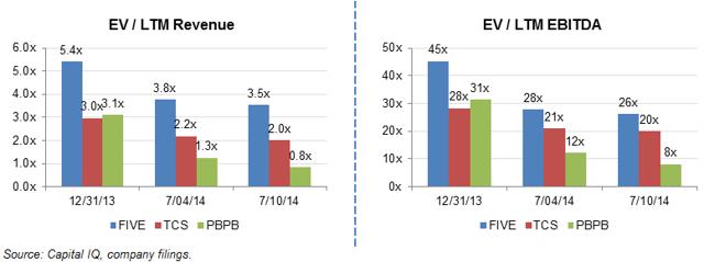 FIVE EV/LTM Revenue and EBITDA