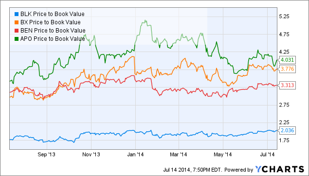 BLK Price to Book Value Chart