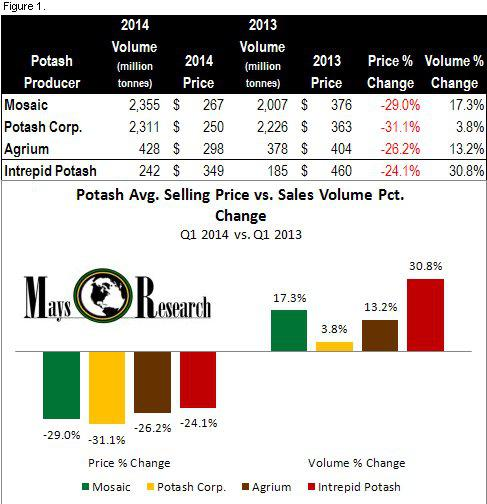 POT - Potash volume price elasticity Q1 2014