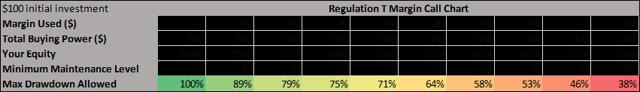 Regulation T Margin Call Chart