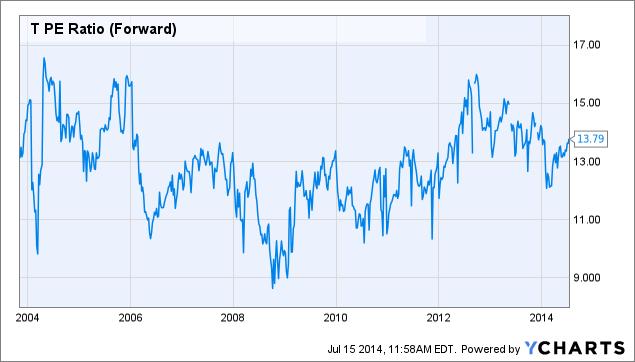 T PE Ratio (Forward) Chart