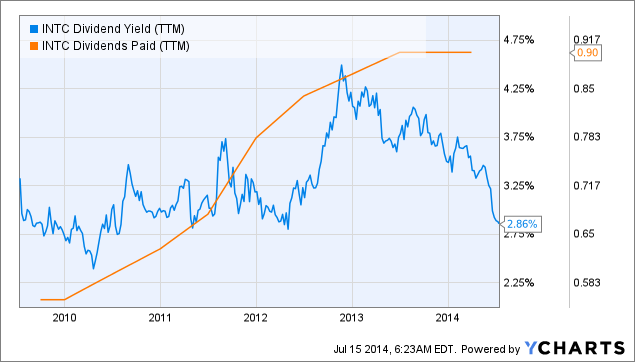 INTC Dividend Yield (<a href=