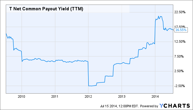 T Net Common Payout Yield Chart