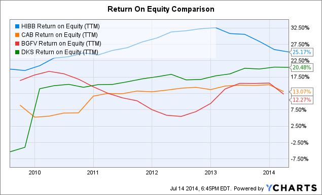 HIBB Return on Equity Chart
