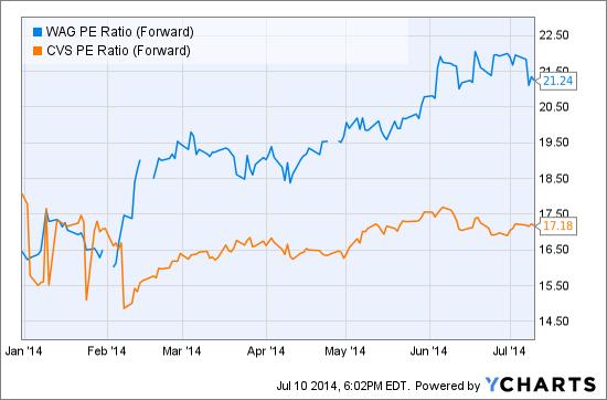 WAG PE Ratio (Forward) Chart