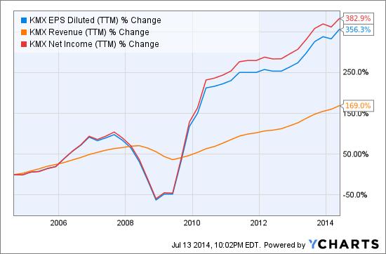 KMX EPS Diluted (<a href='http://seekingalpha.com/symbol/TTM' title='Tata Motors Limited'>TTM</a>) Chart