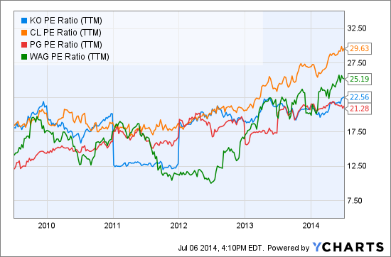 KO PE Ratio (NYSE:<a href='http://seekingalpha.com/symbol/TTM' title='Tata Motors Limited'>TTM</a>) Chart