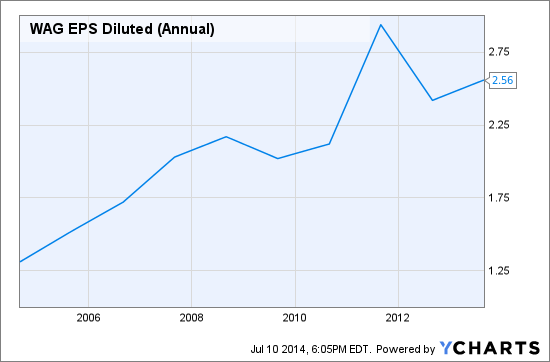 WAG EPS Diluted (Annual) Chart