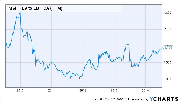MSFT EV to EBITDA Chart