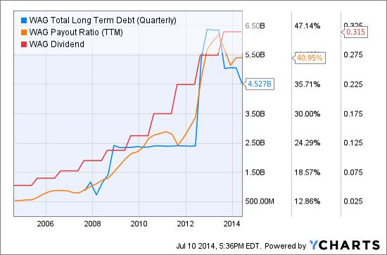 WAG Total Long Term Debt (Quarterly) Chart