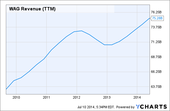 WAG Revenue (NYSE:<a href='http://seekingalpha.com/symbol/TTM' title='Tata Motors Limited'>TTM</a>) Chart