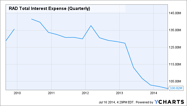 RAD Total Interest Expense (Quarterly) Chart