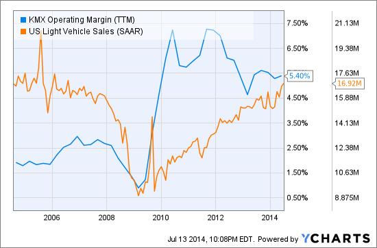 KMX Operating Margin (<a href='http://seekingalpha.com/symbol/TTM' title='Tata Motors Limited'>TTM</a>) Chart