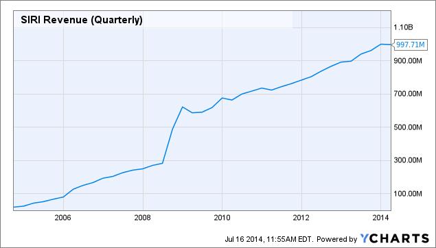 SIRI Revenue (Quarterly) Chart