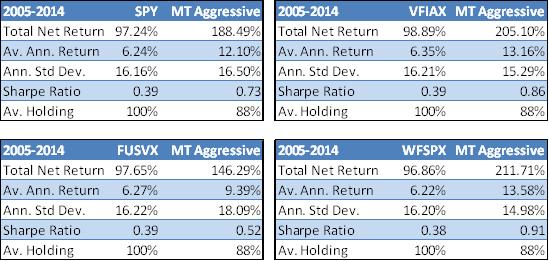 Mutual Fund vs. MT Aggressive Portfolio Performance