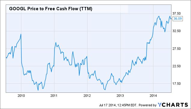 GOOGL Price to Free Cash Flow Chart