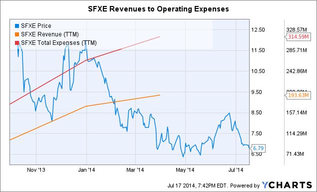 SFXE Chart
