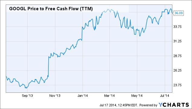 GOOGL Price to Free Cash Flow (<a href=