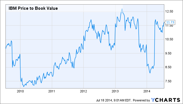 IBM Price to Book Value Chart