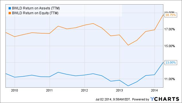 BWLD Return on Assets (<a href=
