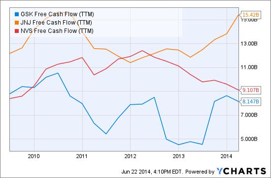 GSK Free Cash Flow (<a href='http://seekingalpha.com/symbol/TTM' title='Tata Motors Limited'>TTM</a>) Chart