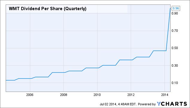 WMT Dividend Per Share (Quarterly) Chart