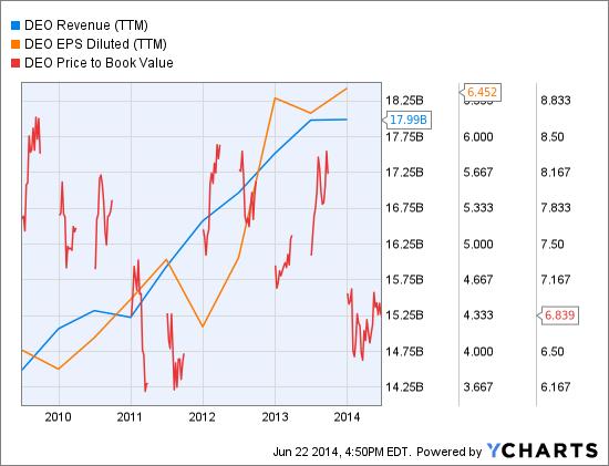 DEO Revenue (<a href='http://seekingalpha.com/symbol/TTM' title='Tata Motors Limited'>TTM</a>) Chart