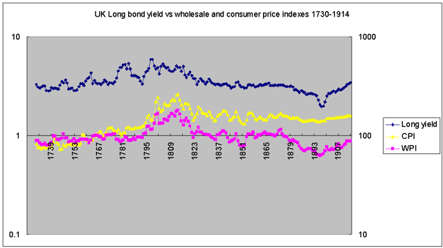consol yield, wpi, cpi UK 1730-1914