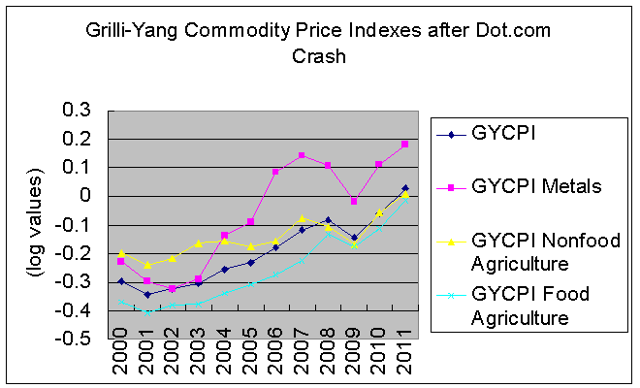 commodity prices during 2000s