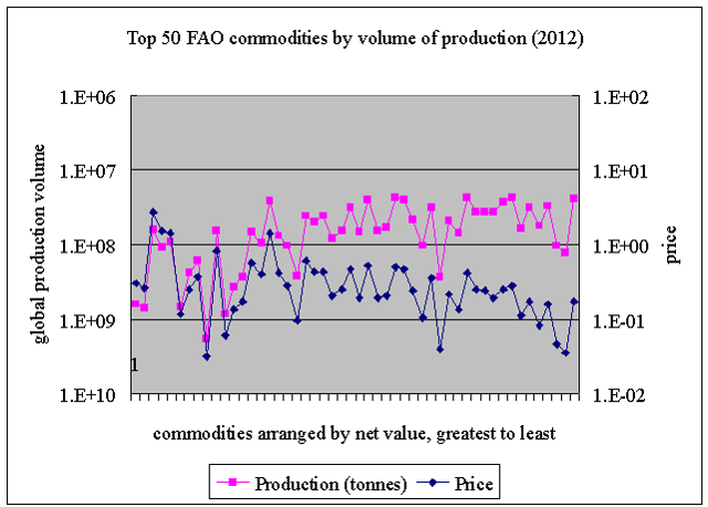 production and prices for top 50 commodities by production volume, organized by value, line 2012 fao