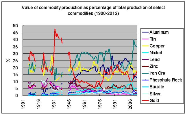 value of commodity production as percentage of mineral totals 1900-2012