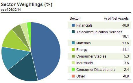 Sector Weightings of EGPT
