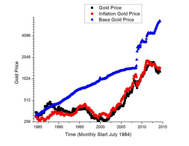 BBI and Base Expected Gold Price 1984 to 2014