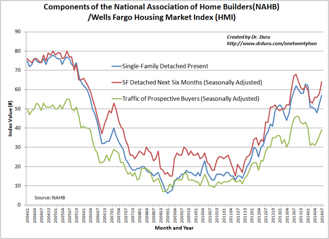 The Housing Market Index appears ready to at least stabilize around current levels
