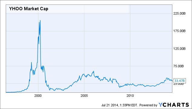 YHOO Market Cap Chart