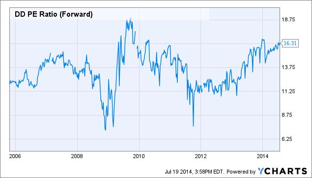 DD PE Ratio (Forward) Chart