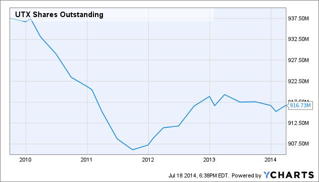 UTX Shares Outstanding Chart