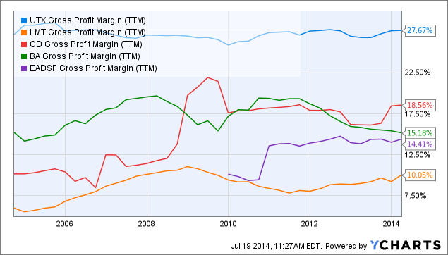 UTX Gross Profit Margin (<a href=