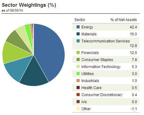 Russian ETF Sector Weightings