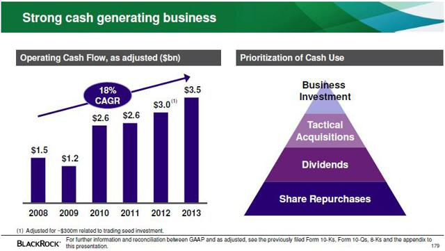 Capital allocation is very shareholder friendly (from recent investor presentation)