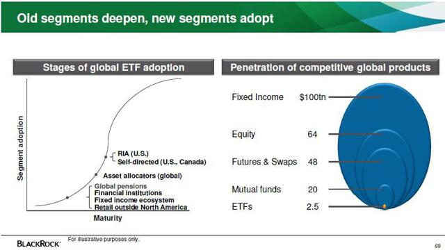 ETF adoption appears to be at an inflection point (from recent investor presentation)