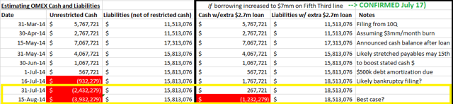 source: meson and omex sec filings