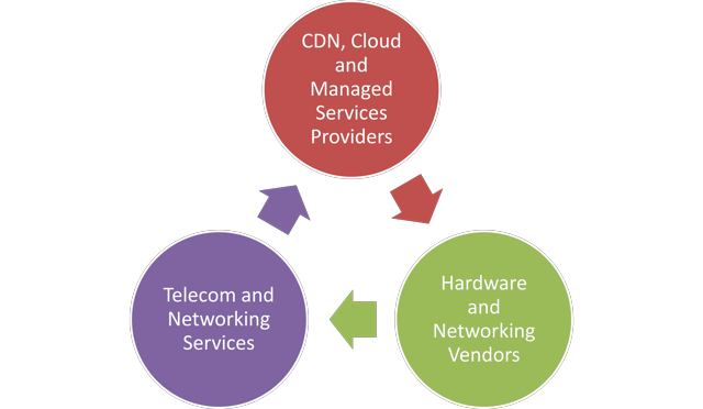 Strategic Buyers Universe for Content Delivery Networks