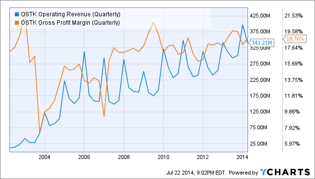OSTK Operating Revenue (Quarterly) Chart