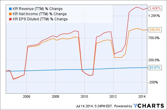 KR Revenue (NYSE:<a href='http://seekingalpha.com/symbol/TTM' title='Tata Motors Limited'>TTM</a>) Chart