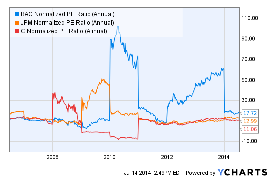 BAC Normalized PE Ratio (Annual) Chart