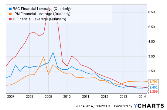 BAC Financial Leverage (Quarterly) Chart