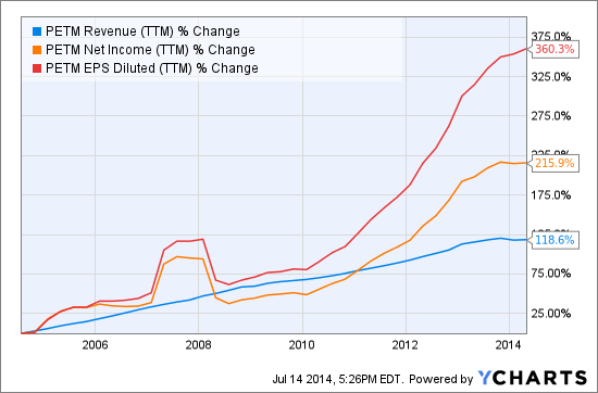 PETM Revenue (<a href='http://seekingalpha.com/symbol/TTM' title='Tata Motors Limited'>TTM</a>) Chart