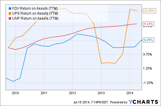 FDX Return on Assets (NYSE:<a href='http://seekingalpha.com/symbol/TTM' title='Tata Motors Limited'>TTM</a>) Chart