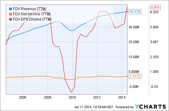 FDX Revenue (<a href='http://seekingalpha.com/symbol/TTM' title='Tata Motors Limited'>TTM</a>) Chart